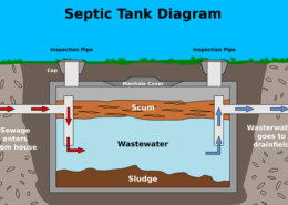 What is the difference between a septic system and a autonomous sewer system?