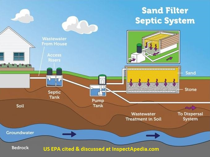 Types of septic tanks that are often used in the house